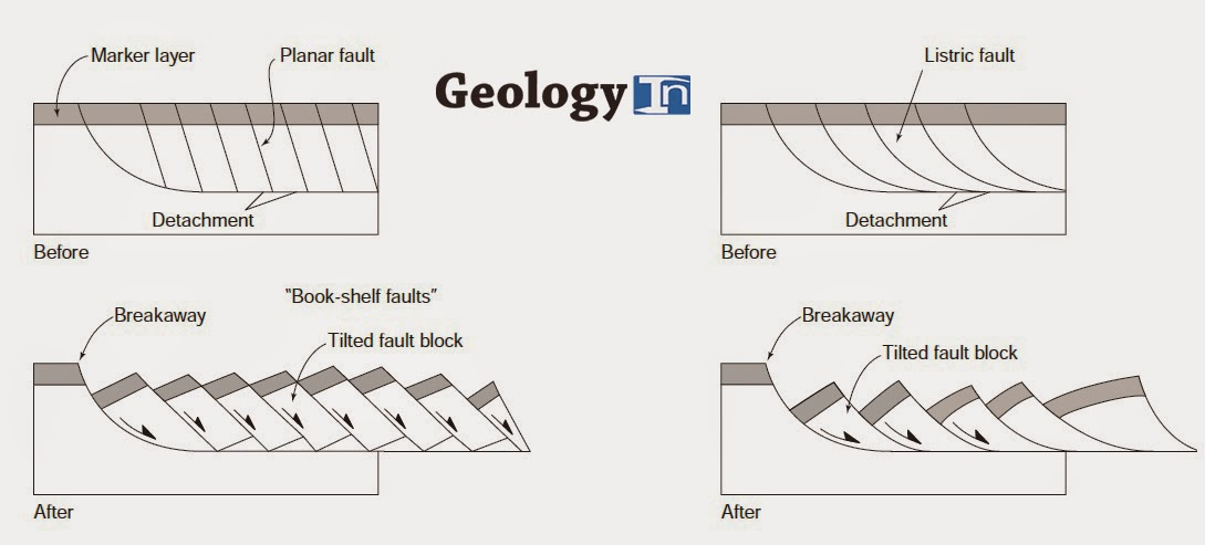 terminology of extensional tectonics anticline cross section normal fault cross section diagram #12