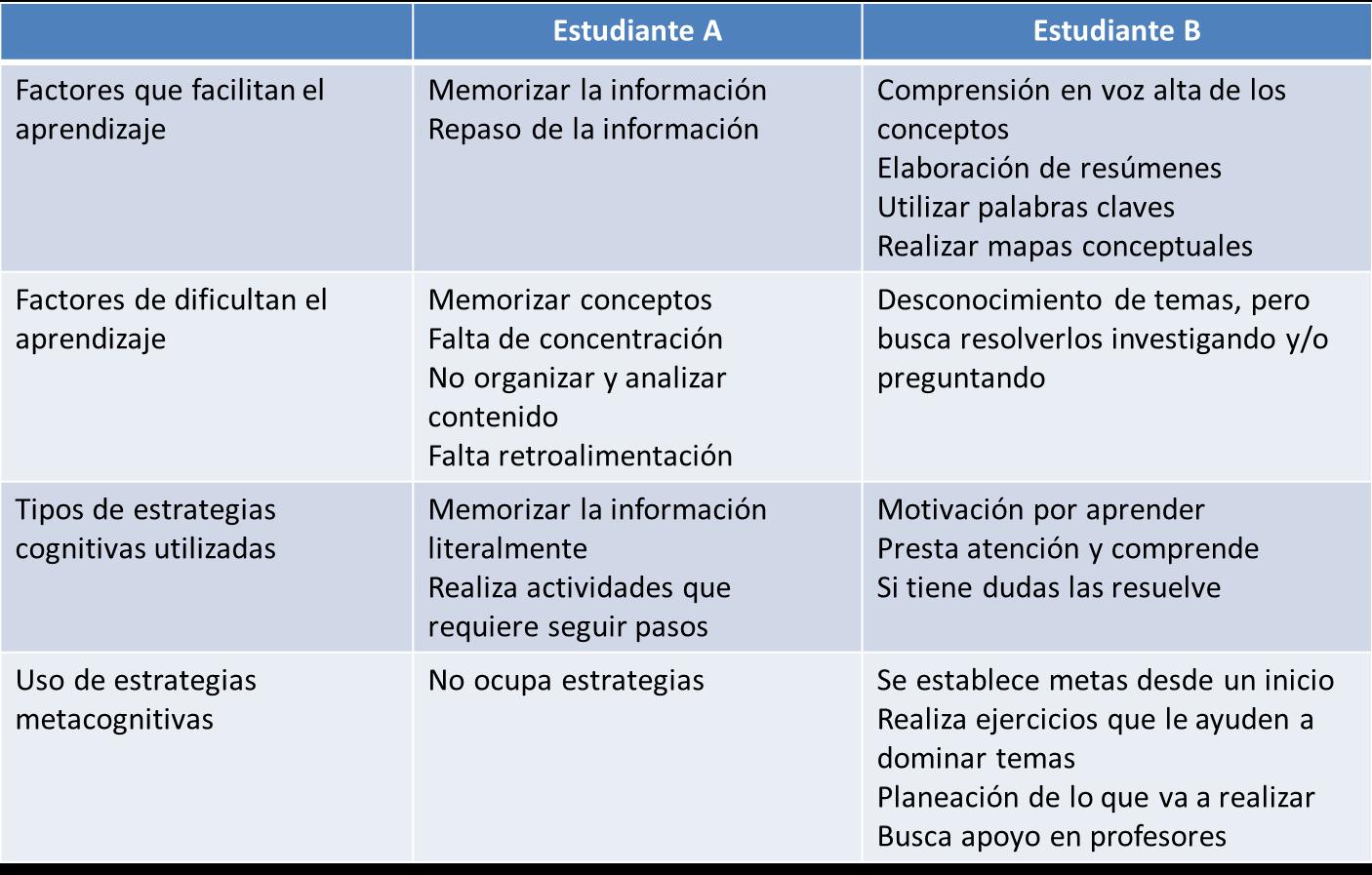Estrategias para la metacognición | Roberto Silva