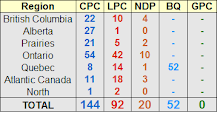 Projected Canadian Seat Breakdown