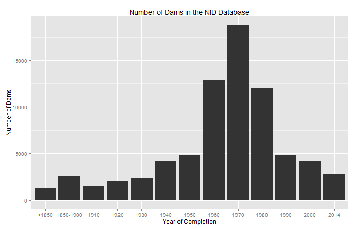 Dams in the United States from the National Inventory of Dams (NID) Database