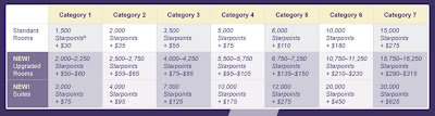 New Starwood Cash and Points chart