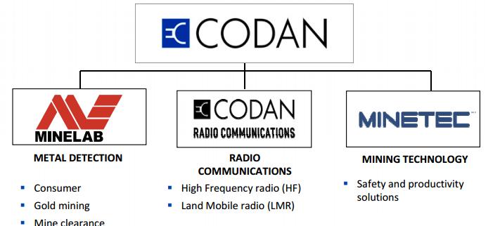 Codan_001.png