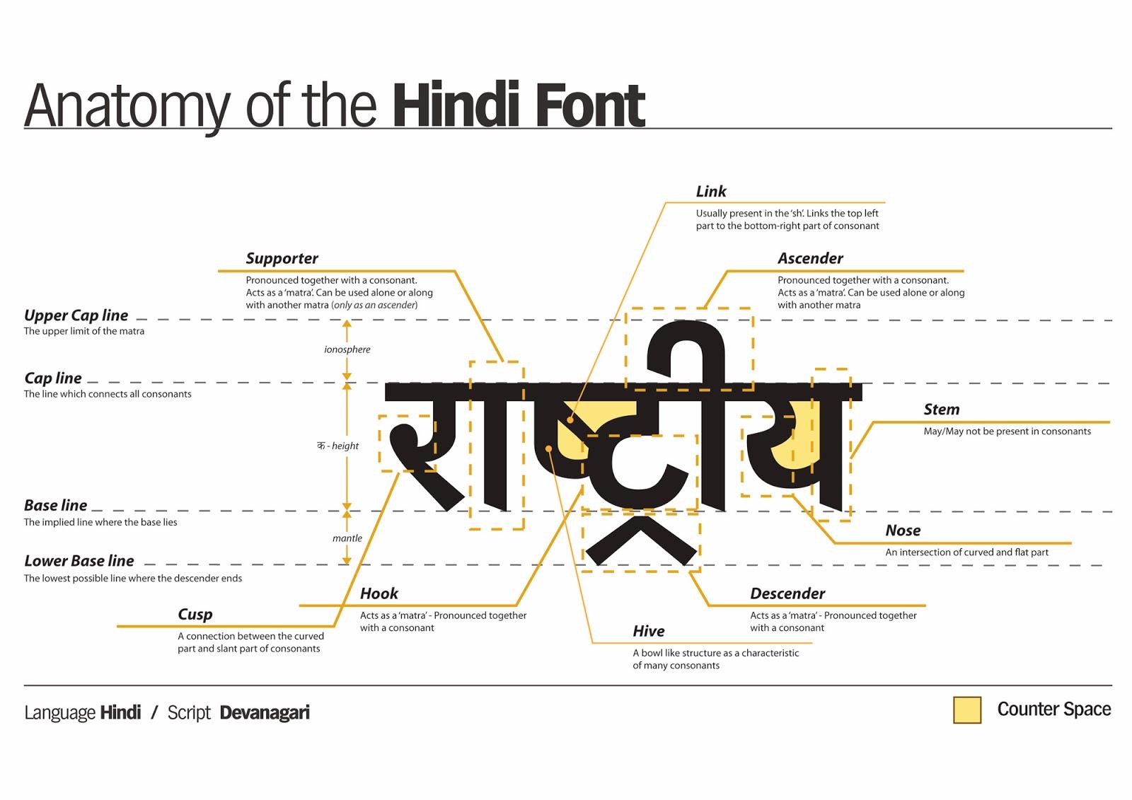 Anatomy of Hindi font design. ~ Beautiful Hindi Fonts