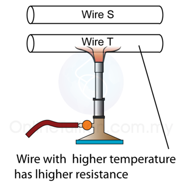How does temperature affect resistance? higher the temperature the ....... the resistance?
