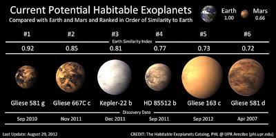 http://2.bp.blogspot.com/-Xt5bhKjHOB8/UE4tqrMjMUI/AAAAAAAAkdw/DtU9is6QNA0/s1600/Potential-Habitable-Exoplanets-750x375.jpg
