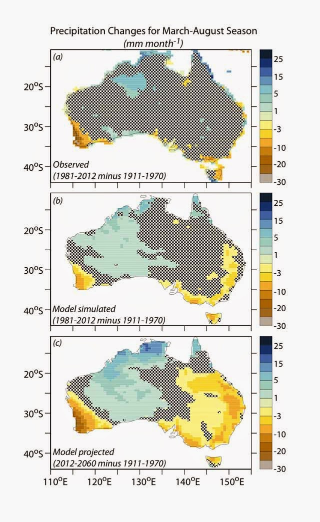 Changes in fall-winter precipitation over Australia from observations (top panel), a model simulation of the past century (middle panel), and a model projection for the middle of the 21st century (bottom panel). The agreement between observed and model simulated precipitation changes supports the idea that human activity has contributed to the observed drying in southwestern Australia, and that this drying trend will amplify and expand in the 21st century. (Credit: T.L. Delworth and F. Zeng, Nature Geoscience) Click to enlarge.