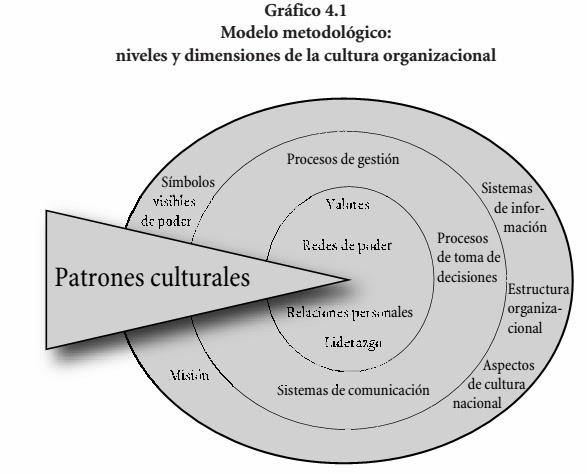 Niveles y dimensiones de la cultura organizacional