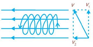 Lintasan spiral