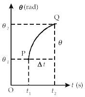 Perpindahan sudut sebesar Δθ selama selang waktu Δt pada partikel yang bergerak melingkar.