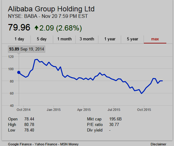 Stock Chart for Alibaba Group $BABA