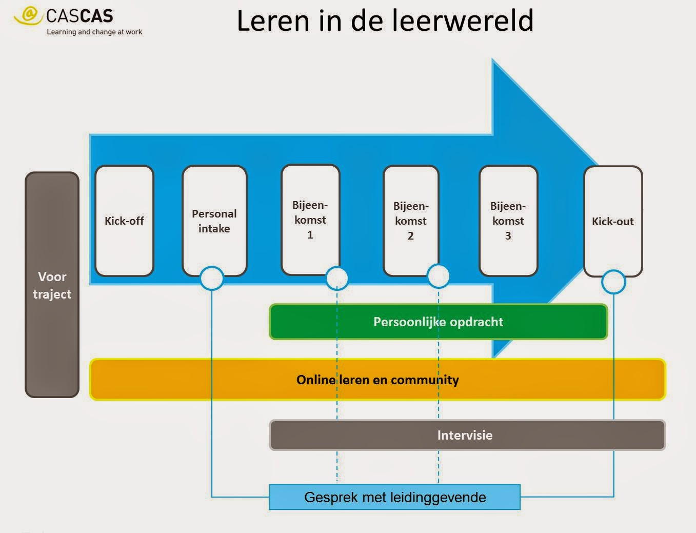 Lezing Charles Jennings: Performance support and the value of informal learning