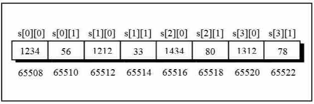 Memory Allocation of 2D Arrays