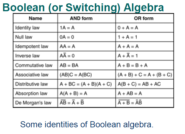 boolean algebra For two binary variables (taking values 0 and 1) there are 16 possible functions the functions involve only three operations which make up boolean algebra: and, or.