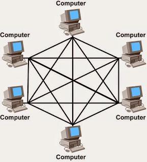 5 Macam Topologi Pada Jaringan Komputer Beserta Pengertianya