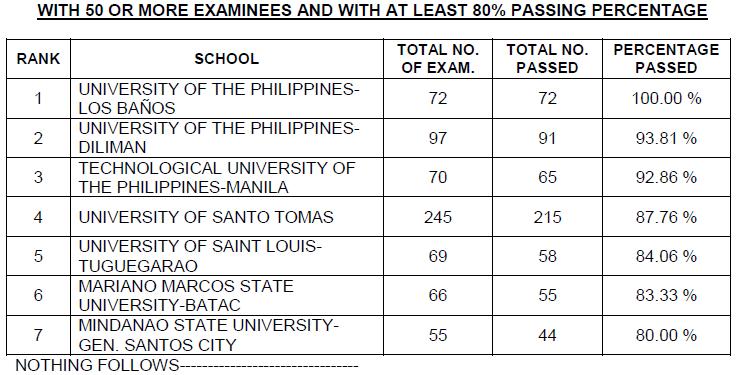 Top performing schools, performance of schools Civil Engineer board exam December 2014