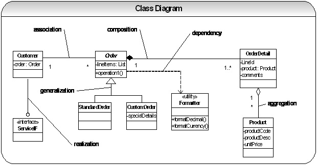 uml class diagram uses relationship goals