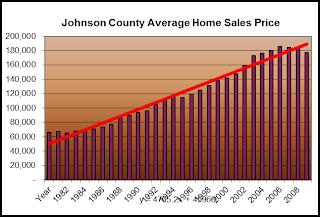 Johnson County Average Home Sales Price, Iowa City Real Estate