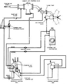 Air Start Systems