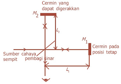 Skema percobaan interferometer Michelson