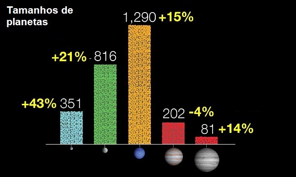 O grande plano acerca dos exoplanetas