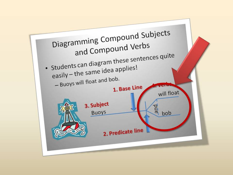 An example sentence diagram of a sentence with a compound verb.
