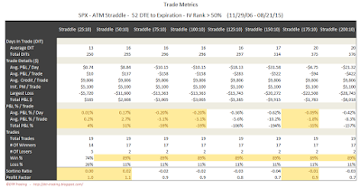 SPX Short Options Straddle Trade Metrics - 52 DTE - IV Rank > 50 - Risk:Reward 10% Exits