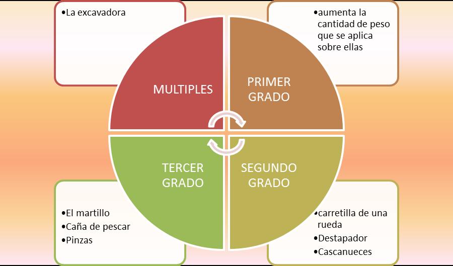 publicaci u00f3n de grupo  diagramas inteligentes