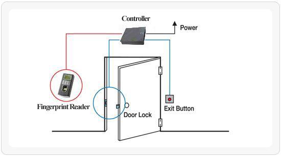 Hoạt động khóa cửa thể từ
