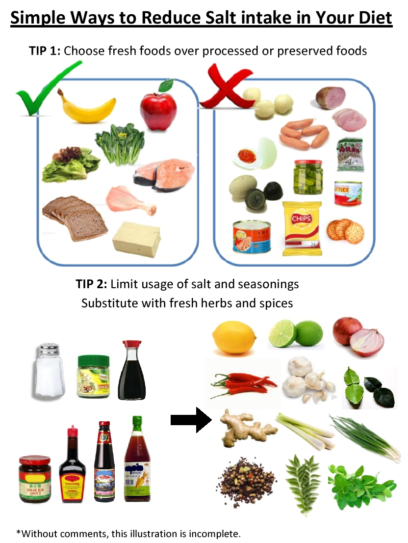 Simple Ways to Reduce Salt intake in Your Diet - Tips 1&2.jpg
