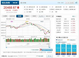 中国株コバンザメ投資 香港ハンセン指数20130704