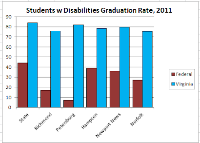 2011 Students with Disabilities Graduation Rate
