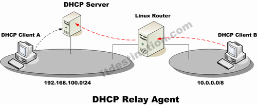 relay access denied