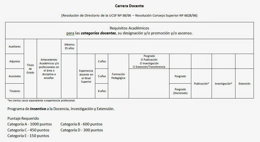 Documento de Carrera Docente