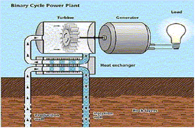 Binary geothermal power plant cost