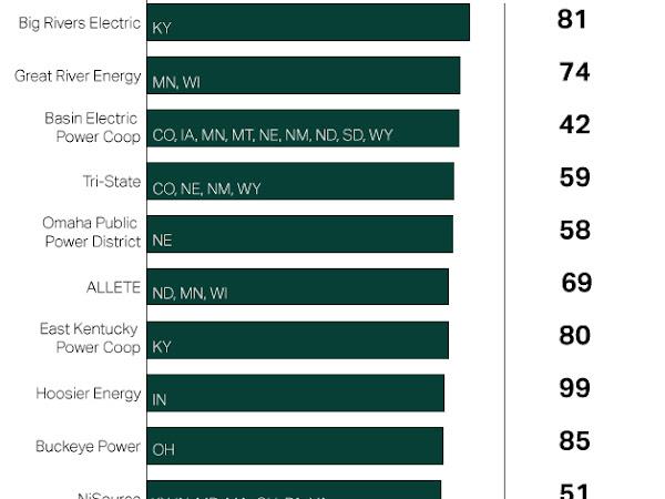 America's Dirtiest Power Companies