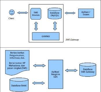 SMS Gateway menggunakan GAMMU