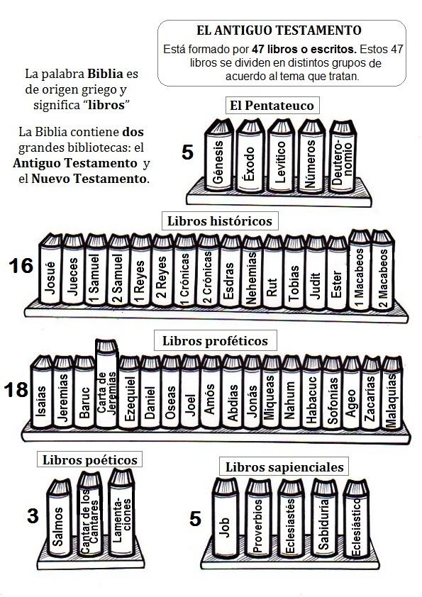 El Rincón de las Melli: Los Libros de la Biblia para colorear