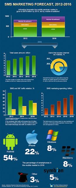 SMS - predviđanja do 2016. godine (izvor)