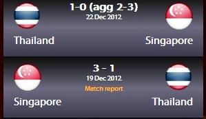 singapura juara aff 2012, thailand tewas aff 2012, aff 2012