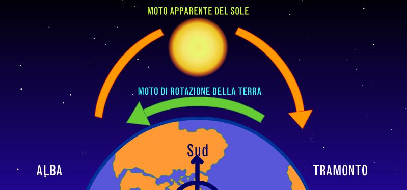 Dalla fantascienza alla scienza il tempo paperblog - Un giorno di sole gemelli diversi ...