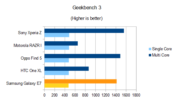 Samsung Galaxy E7 Review Geekbench 3 Benchmark