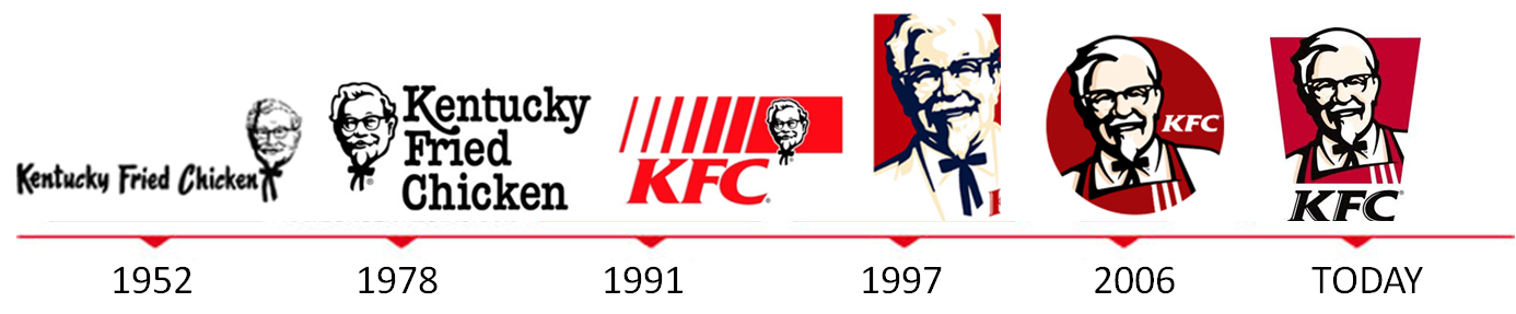 kfc history Pete harman is nearly as important as colonel sanders in kfc history from 15 things you didn't know about kentucky fried chicken home eat/dine.