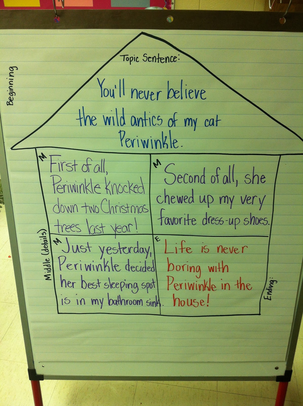 4 square writing This is a printable four square template to use when teaching the four square writing method the four square method is a graphic organizer that helps with organizing paragraphs/essays into a introduction sentence, three supporting sentences and a conclusion sentence.