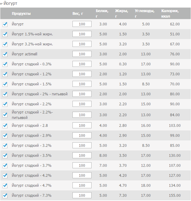 Таблица калорийности продуктов для подсчета суточной нормы