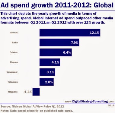 online media online Growth