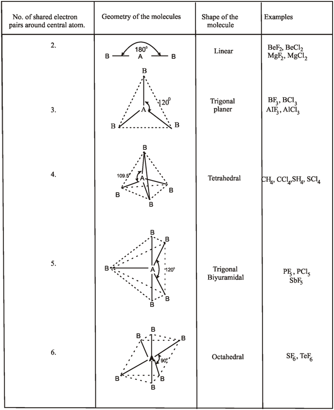 ... Diagram likewise Lewis Dot Structure Worksheet With Answers. on