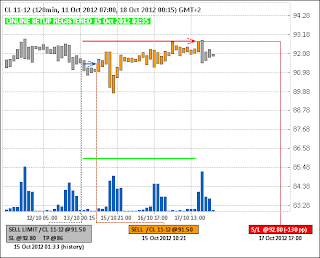 Продажа нефти (CL)