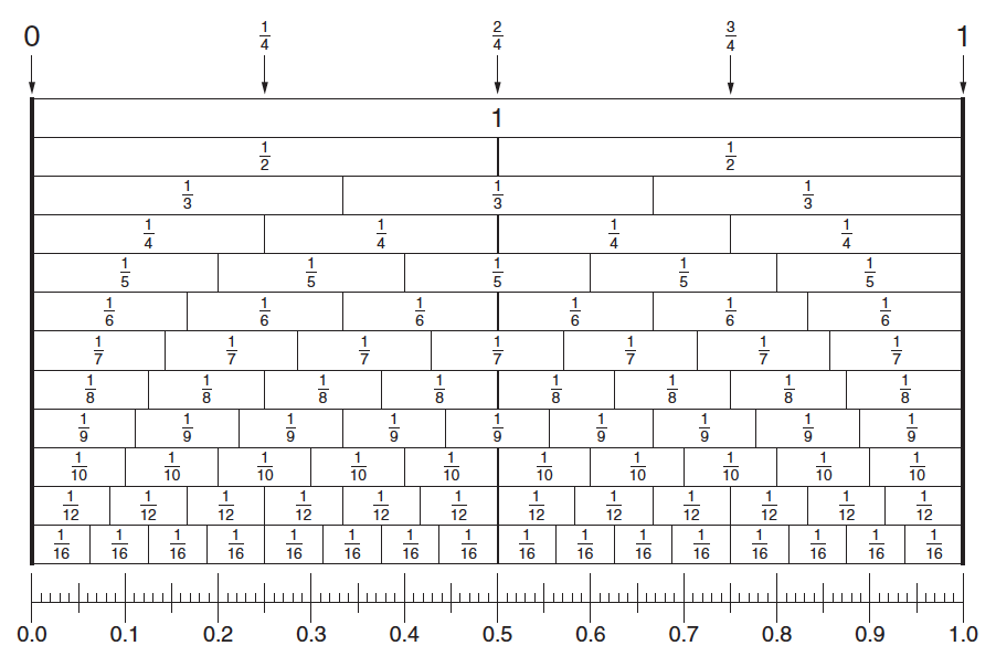 Number Line Up To 100 Httpwwwenascocomproducttb22819t Pictures