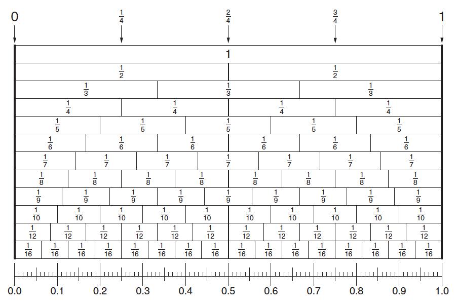 Fraction -Stick Chart and Decimal Number Line