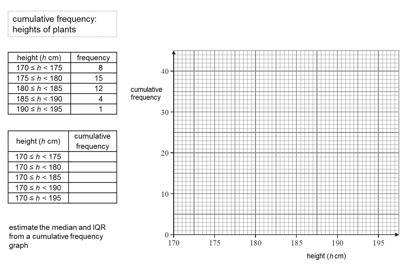 ... Don Steward mathematics teaching: cumulative frequency questions